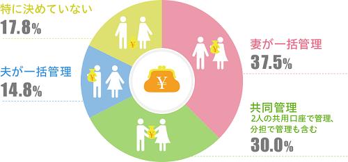 家計に関するアンケート/KDDI調べ