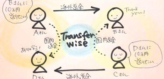 transferwiseイメージ図