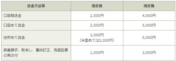 国際送金(窓口取り扱い)の料金改定